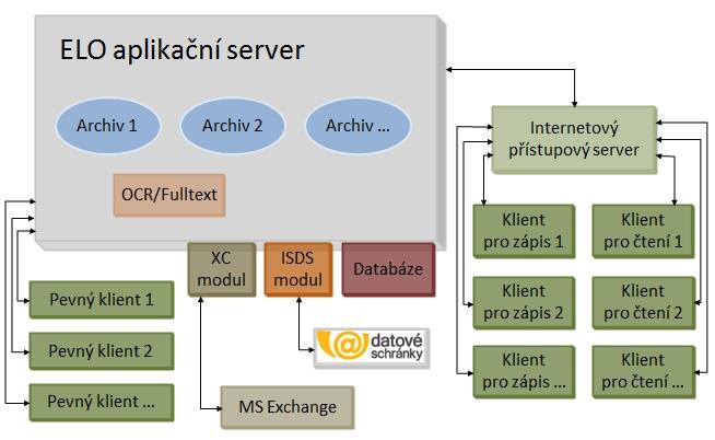 Schéma implementace ELO ECM Suite
