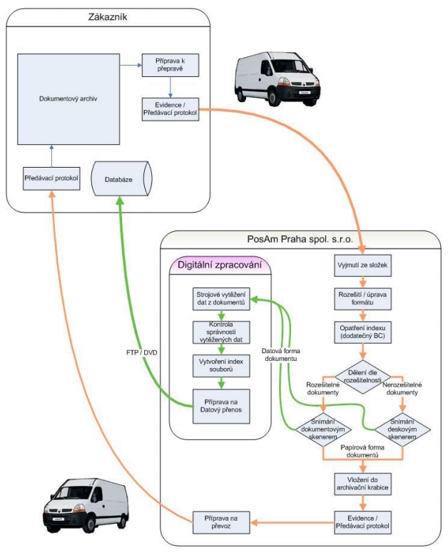Schéma procesu skenovací služby